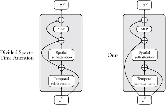 Figure 2 for Frozen in Time: A Joint Video and Image Encoder for End-to-End Retrieval