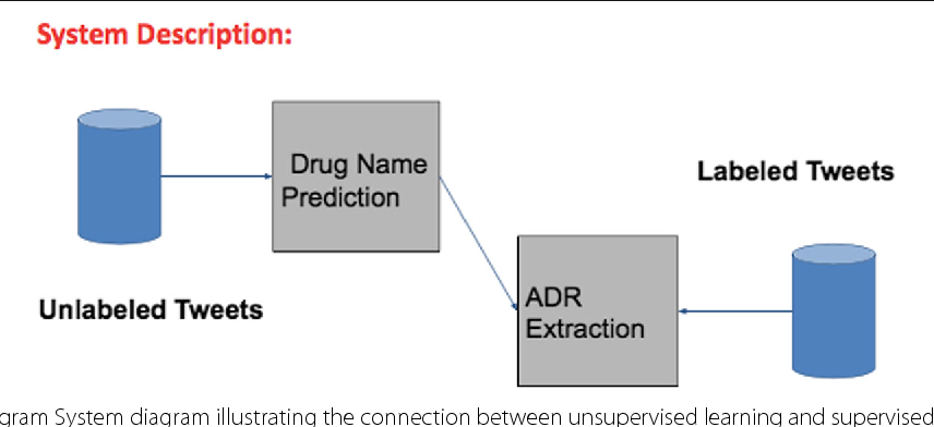 Figure 1 for Semi-Supervised Recurrent Neural Network for Adverse Drug Reaction Mention Extraction