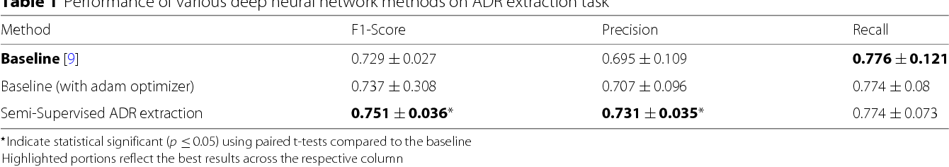 Figure 2 for Semi-Supervised Recurrent Neural Network for Adverse Drug Reaction Mention Extraction