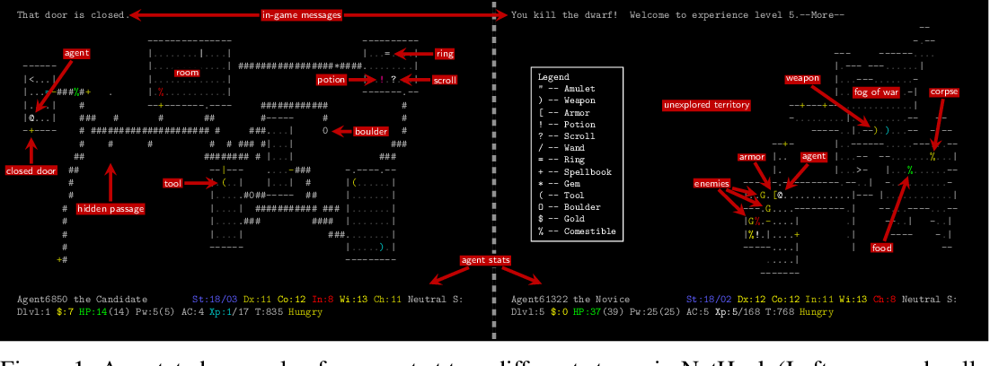 Figure 1 for The NetHack Learning Environment