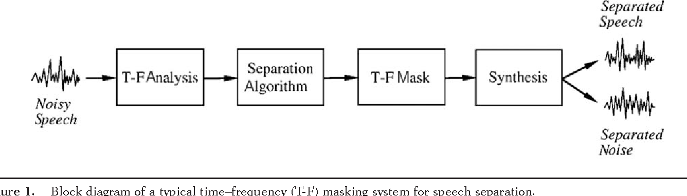 Time frequency masking for speech separation and its potential for figure 1 ccuart Image collections