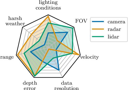 Figure 2 for Towards Sensor Data Abstraction of Autonomous Vehicle Perception Systems