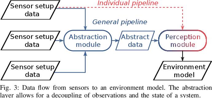 Figure 3 for Towards Sensor Data Abstraction of Autonomous Vehicle Perception Systems