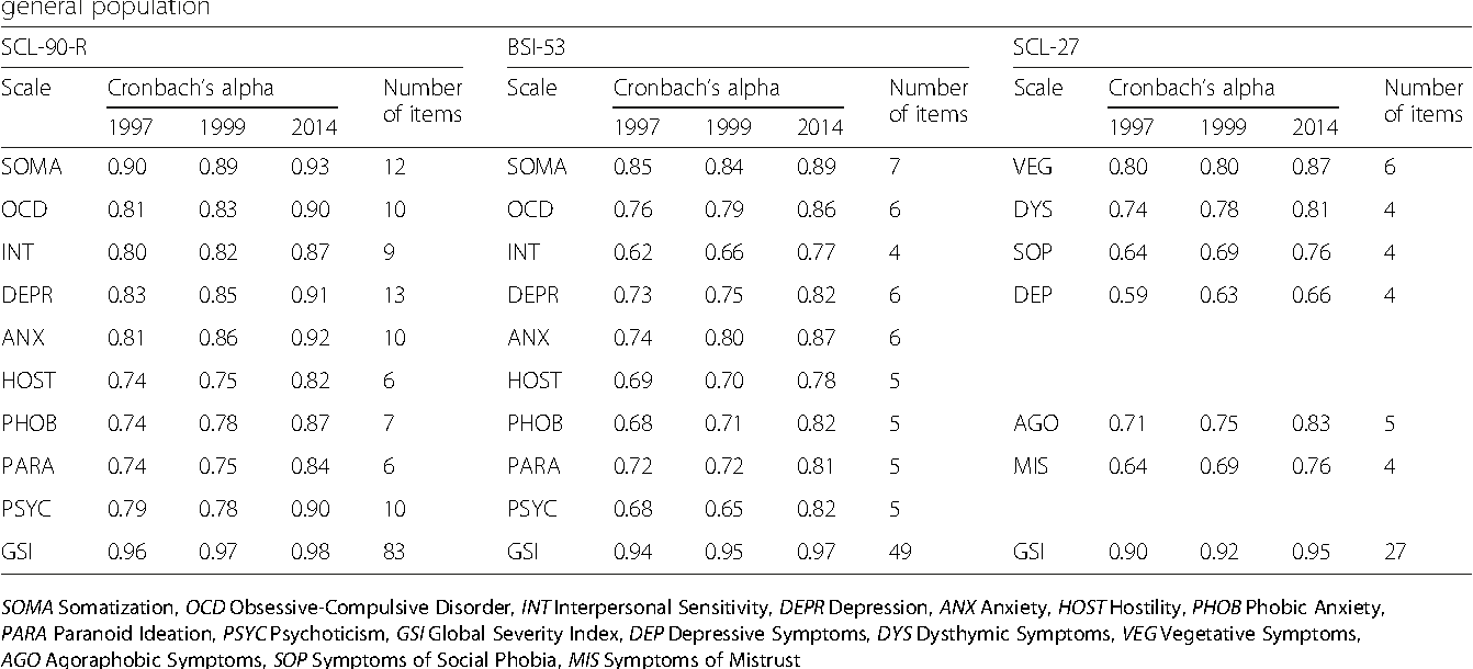 Table 2 Reliability Of The SCL 90 R Subscales And Shortened Versions BSI