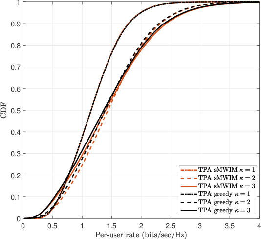 Figure 4 for Topological Pilot Assignment in Large-Scale Distributed MIMO Networks