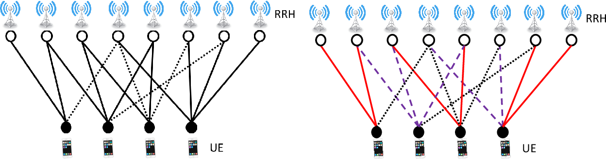 Figure 1 for Topological Pilot Assignment in Large-Scale Distributed MIMO Networks