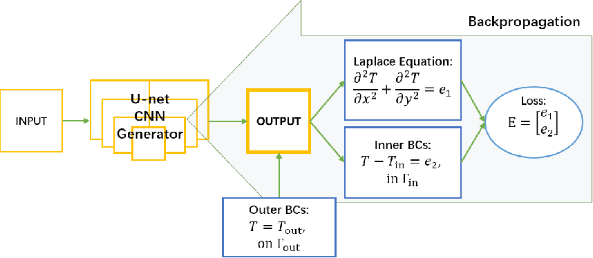Figure 3 for A Combined Data-driven and Physics-driven Method for Steady Heat Conduction Prediction using Deep Convolutional Neural Networks
