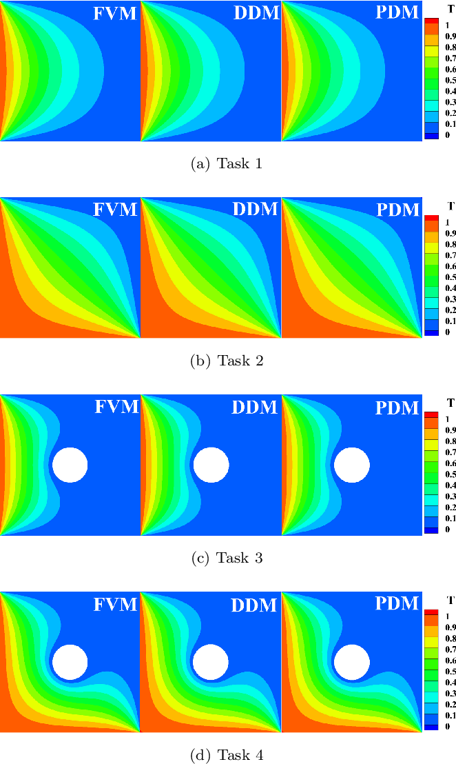 Figure 4 for A Combined Data-driven and Physics-driven Method for Steady Heat Conduction Prediction using Deep Convolutional Neural Networks