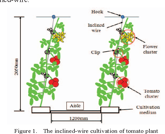 An autonomous pollination robot for hormone treatment of tomato figure 1 ccuart Gallery