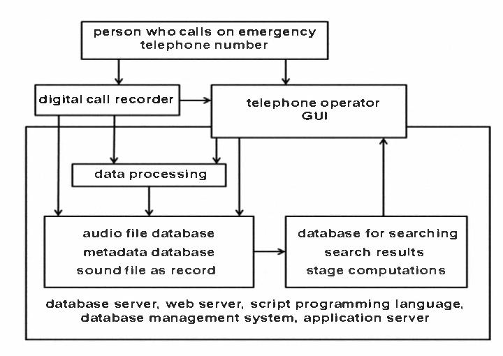 prototype multimedia database system for registration of emergency