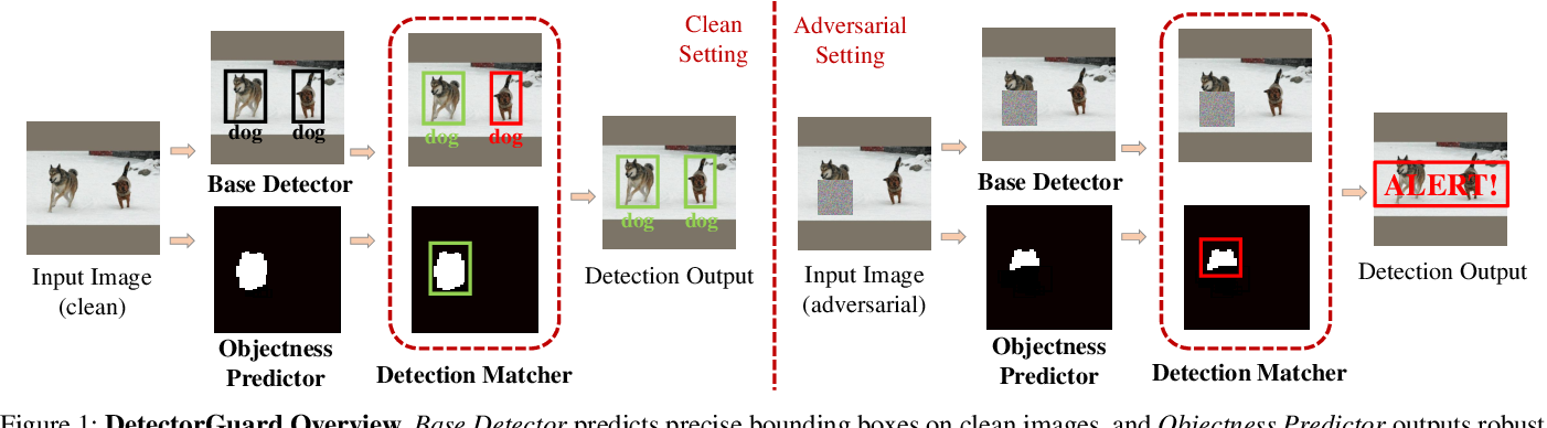 Figure 1 for DetectorGuard: Provably Securing Object Detectors against Localized Patch Hiding Attacks