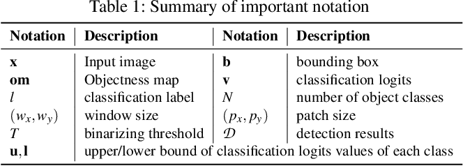 Figure 2 for DetectorGuard: Provably Securing Object Detectors against Localized Patch Hiding Attacks