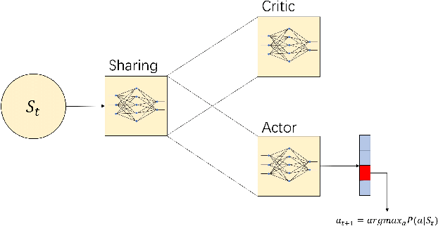 Figure 1 for Costly Features Classification using Monte Carlo Tree Search