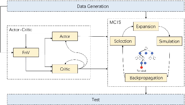 Figure 2 for Costly Features Classification using Monte Carlo Tree Search