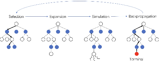 Figure 3 for Costly Features Classification using Monte Carlo Tree Search