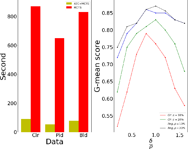 Figure 4 for Costly Features Classification using Monte Carlo Tree Search