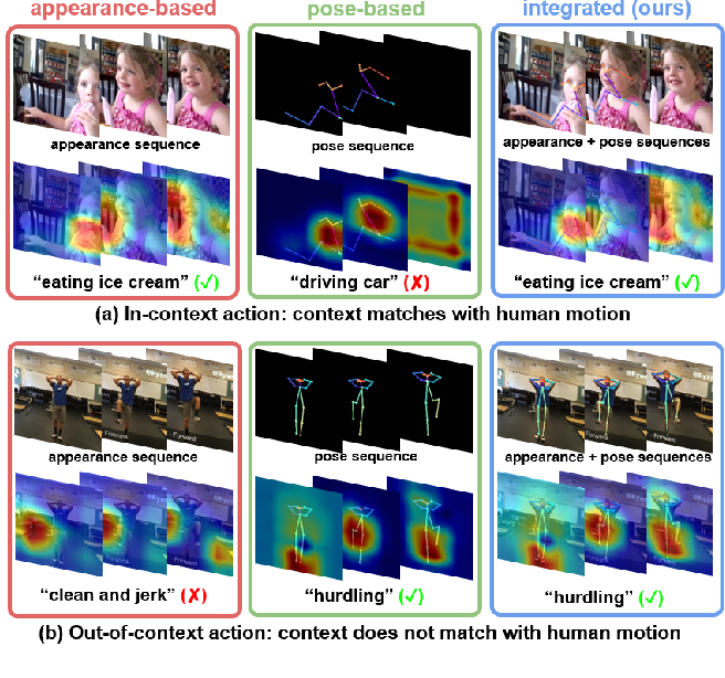 Figure 1 for IntegralAction: Pose-driven Feature Integration for Robust Human Action Recognition in Videos