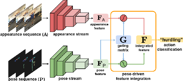 Figure 3 for IntegralAction: Pose-driven Feature Integration for Robust Human Action Recognition in Videos