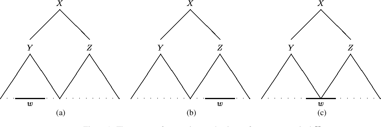 Figure 1 for Precise n-gram Probabilities from Stochastic Context-free Grammars
