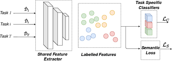 Figure 1 for Multi-task Learning by Leveraging the Semantic Information