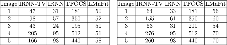 Figure 4 for Low-Rank and Total Variation Regularization and Its Application to Image Recovery