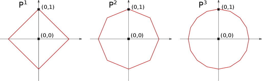 Figure 1 for A simple geometric proof for the benefit of depth in ReLU networks