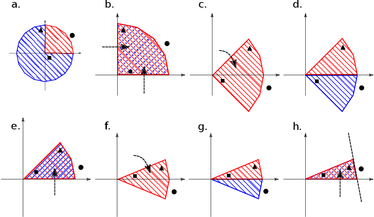 Figure 2 for A simple geometric proof for the benefit of depth in ReLU networks
