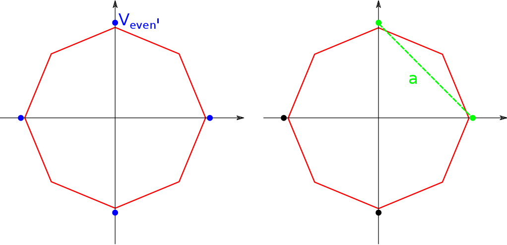 Figure 4 for A simple geometric proof for the benefit of depth in ReLU networks