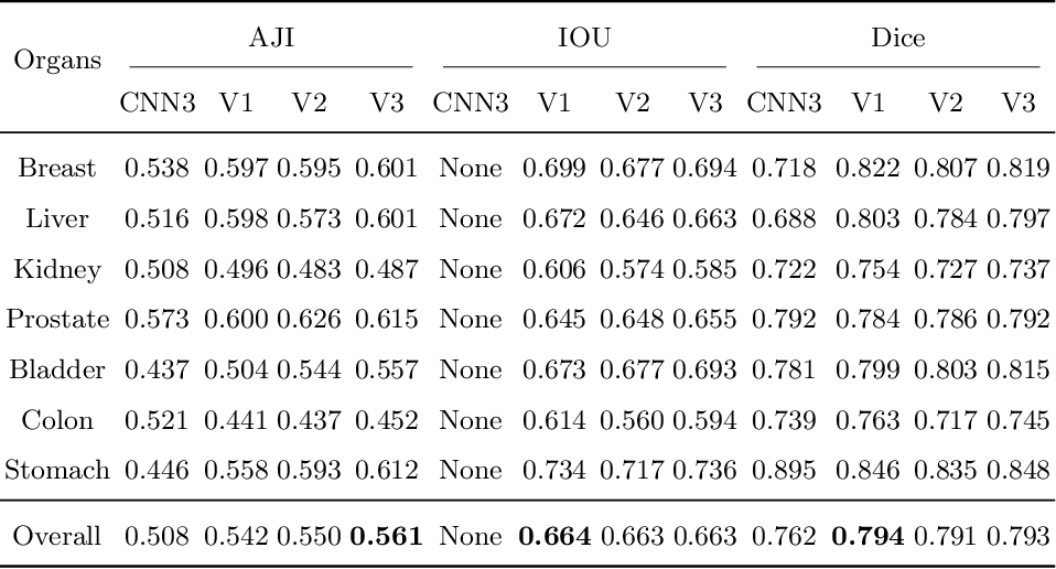 Figure 4 for Accurate Nuclear Segmentation with Center Vector Encoding