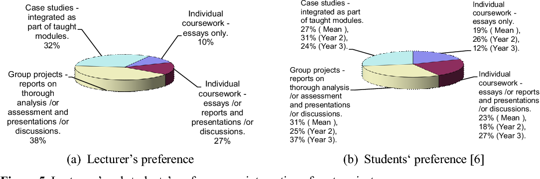 PDF] Impact of Past Project on the Educational Experience of Civil