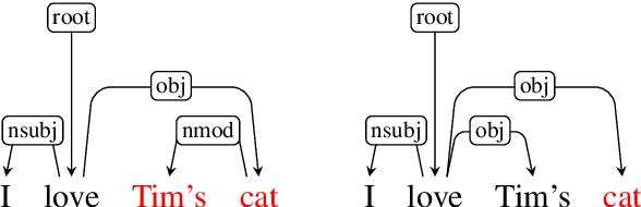 Figure 1 for Dependency Parsing as MRC-based Span-Span Prediction