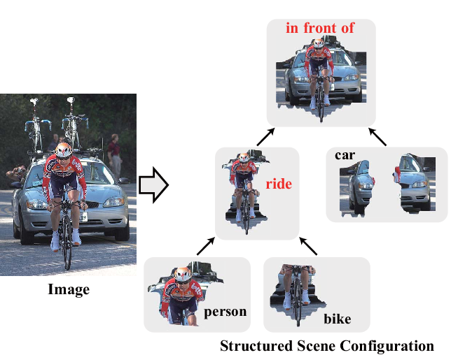Figure 1 for Hierarchical Scene Parsing by Weakly Supervised Learning with Image Descriptions