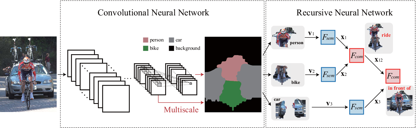 Figure 3 for Hierarchical Scene Parsing by Weakly Supervised Learning with Image Descriptions