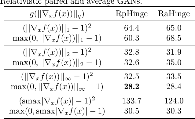 Figure 4 for Connections between Support Vector Machines, Wasserstein distance and gradient-penalty GANs