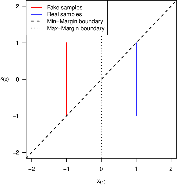 Figure 1 for Connections between Support Vector Machines, Wasserstein distance and gradient-penalty GANs