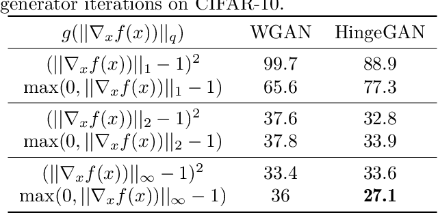 Figure 2 for Connections between Support Vector Machines, Wasserstein distance and gradient-penalty GANs
