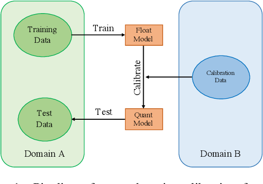 Figure 1 for Is In-Domain Data Really Needed? A Pilot Study on Cross-Domain Calibration for Network Quantization