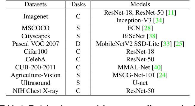 Figure 2 for Is In-Domain Data Really Needed? A Pilot Study on Cross-Domain Calibration for Network Quantization