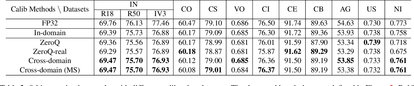 Figure 4 for Is In-Domain Data Really Needed? A Pilot Study on Cross-Domain Calibration for Network Quantization
