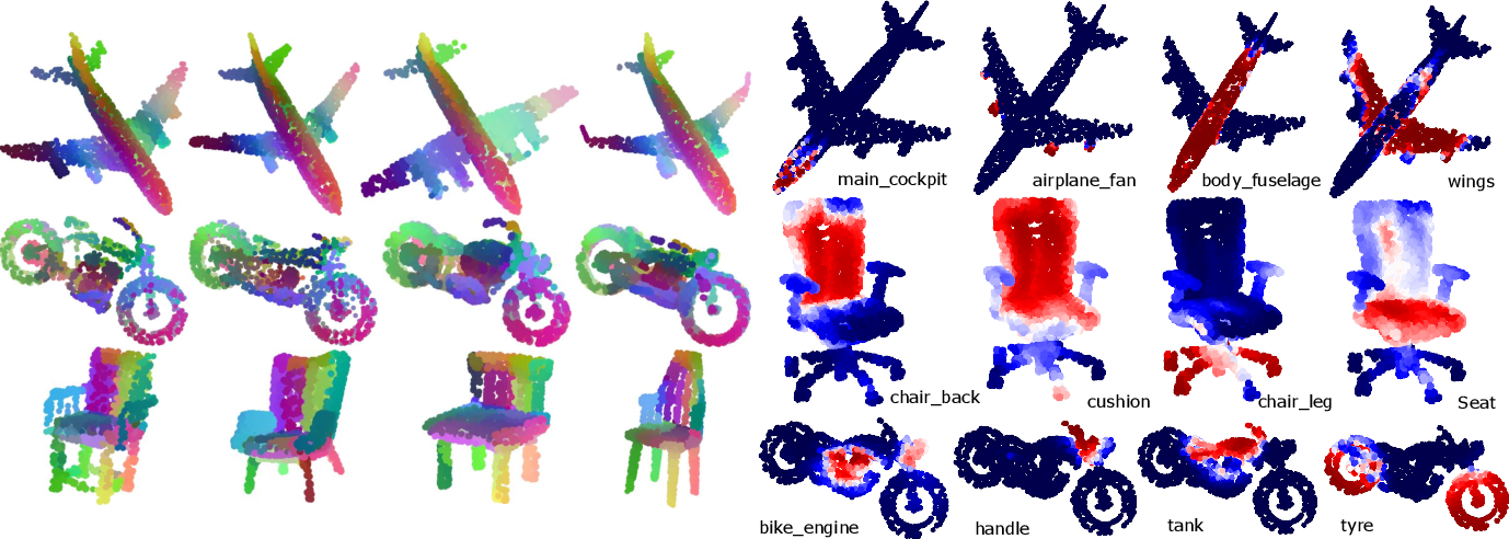 Figure 4 for Learning Point Embeddings from Shape Repositories for Few-Shot Segmentation