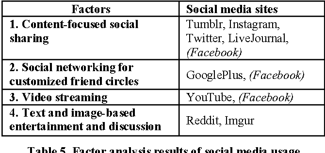 Table 5 from Coming of Age (Digitally): An Ecological View