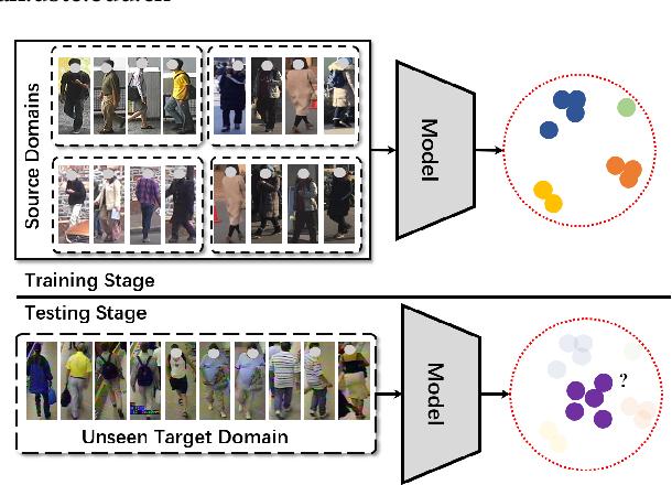 Figure 1 for Adaptive Domain-Specific Normalization for Generalizable Person Re-Identification