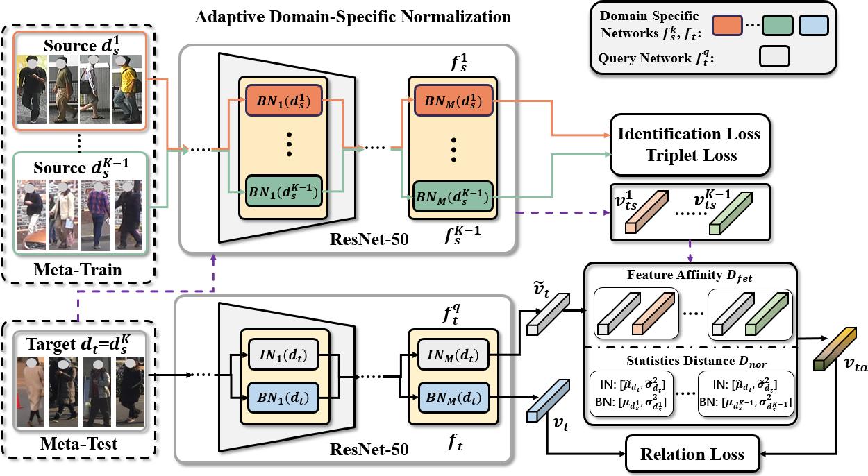 Figure 3 for Adaptive Domain-Specific Normalization for Generalizable Person Re-Identification