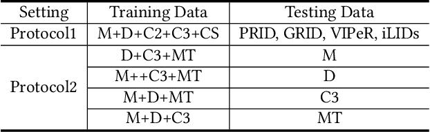 Figure 2 for Adaptive Domain-Specific Normalization for Generalizable Person Re-Identification