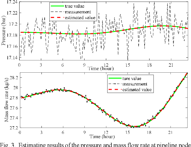 Figure 3 for Dynamic State Estimation for Integrated Natural Gas and Electric Power Systems