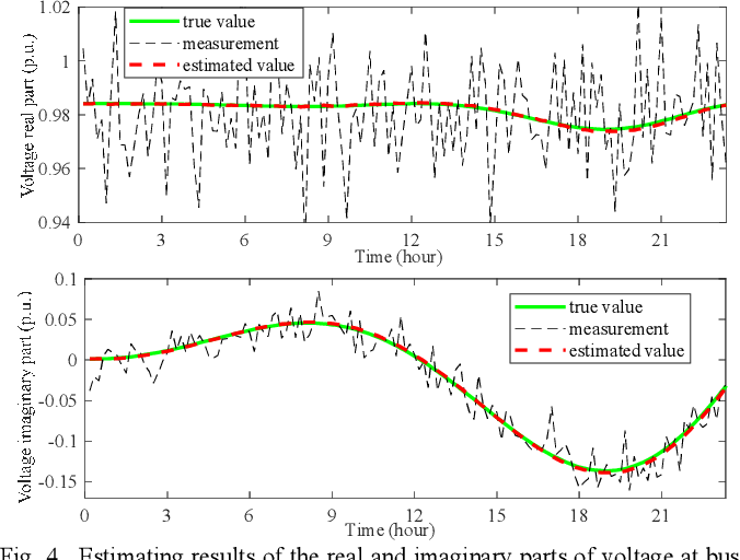 Figure 4 for Dynamic State Estimation for Integrated Natural Gas and Electric Power Systems