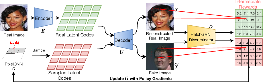 Figure 2 for Incorporating Reinforced Adversarial Learning in Autoregressive Image Generation