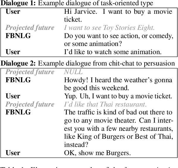 Figure 1 for Towards a Universal NLG for Dialogue Systems and Simulators with Future Bridging