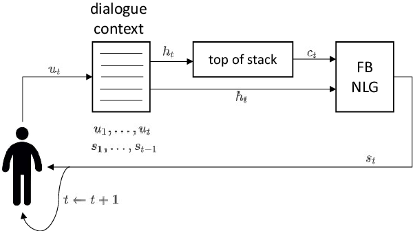 Figure 2 for Towards a Universal NLG for Dialogue Systems and Simulators with Future Bridging