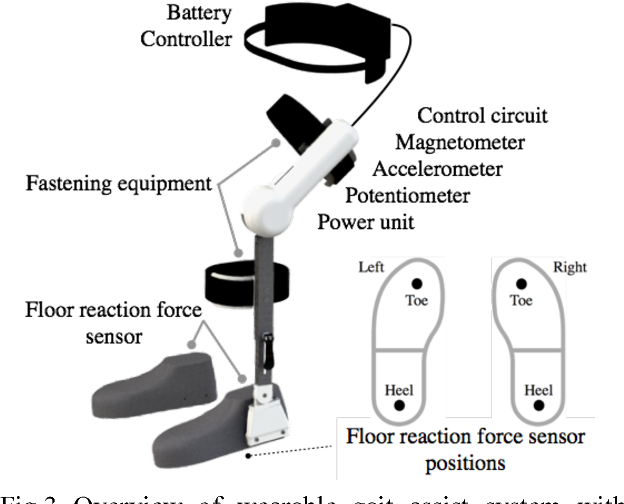 Figure 3 from Development of gait assist method for